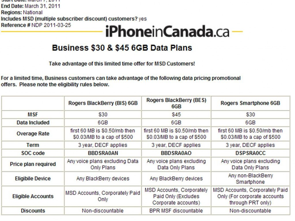 Rogers Reintroduces $30 6GB Data Plan For Business Corporate