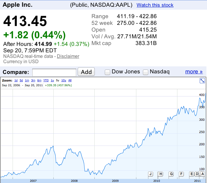 Aapl Stock Quote Real Time: IPhone In Canada Blog