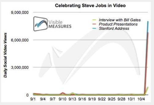 Steve Jobs'