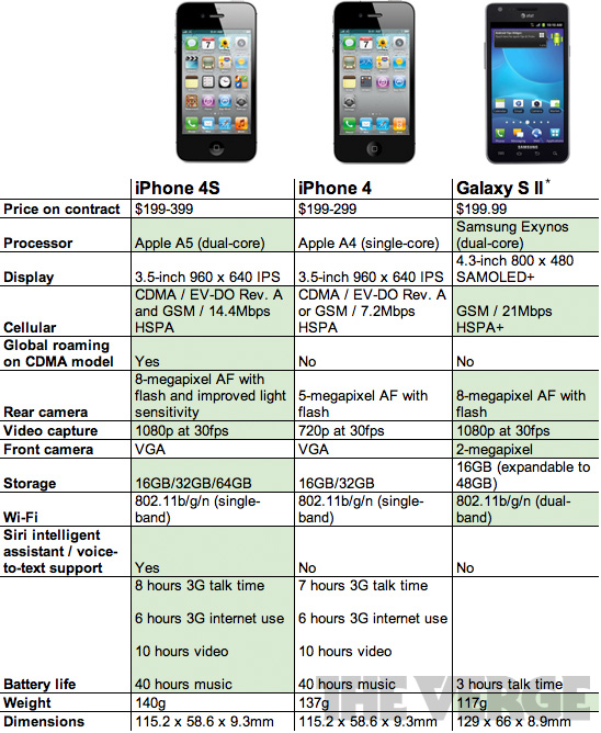 iphone 4s camera specs battle of the specs iphone 4s vs iphone 4 vs samsung 14422