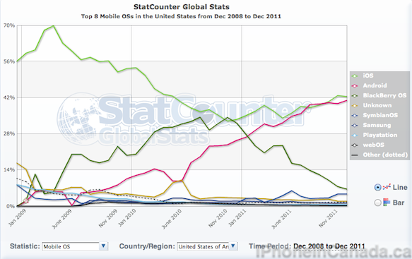 iOS and Mobile Safari Lead the Way in Canada and the U S  According