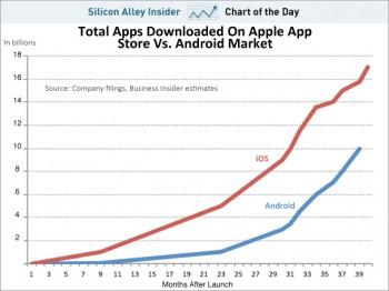 Android App Downloads to Surpass iOS App Downloads? | iPhone