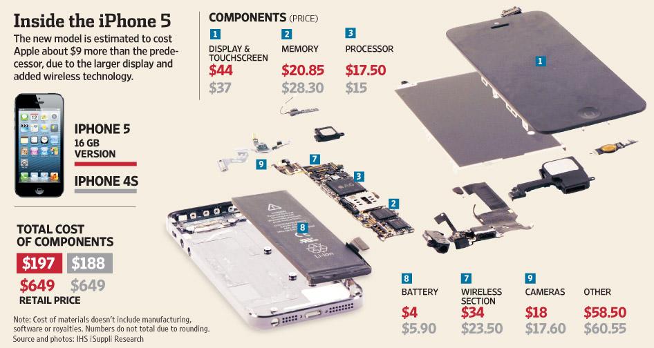 Iphone 5 Memory Diagram Trusted Wiring Diagram