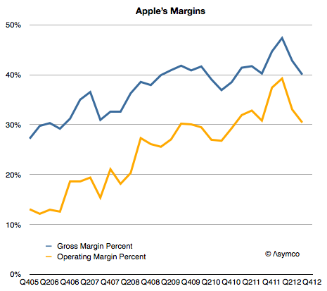 Apple gross margins