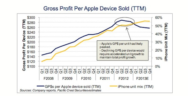 Apple gross profit per device