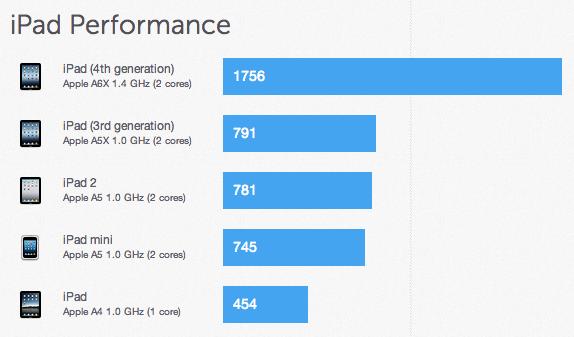 ipad mini benchmark.png