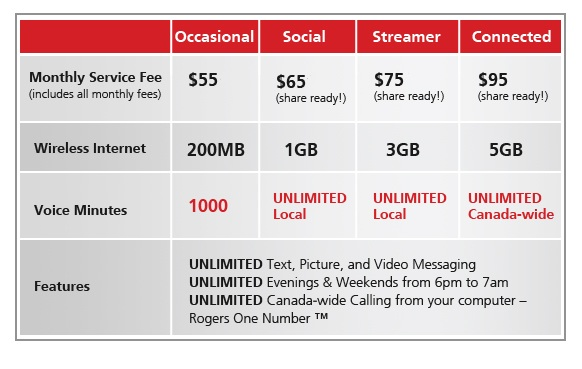 rogers simplified pricing