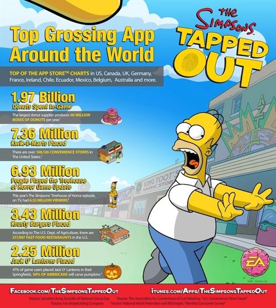 Simpsons infographic