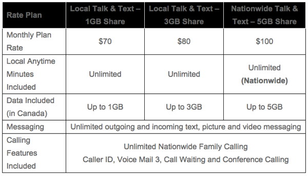 telus unlimited plan
