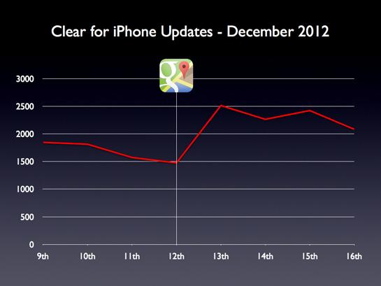 50cf263c20425clear update numbers
