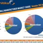 Chitika manufacturer market share