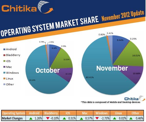 Chitika operating system market share November