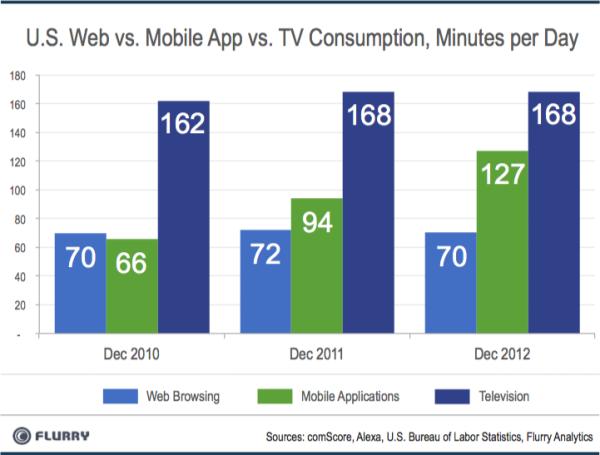 Flurry US Web vs App TV Consumption resized 600