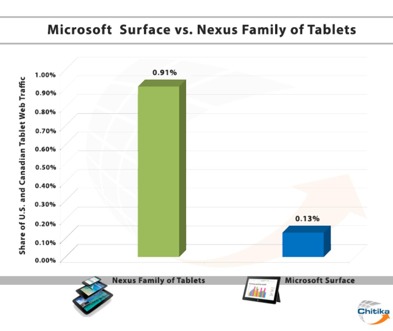 Microsoft Surface vs Nexus Family Tab