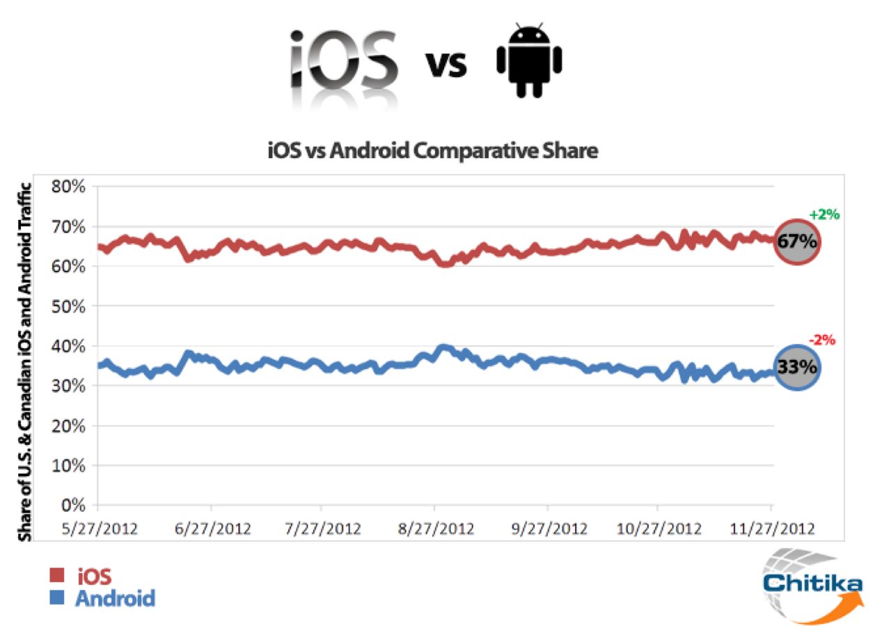 Ios vs android graph