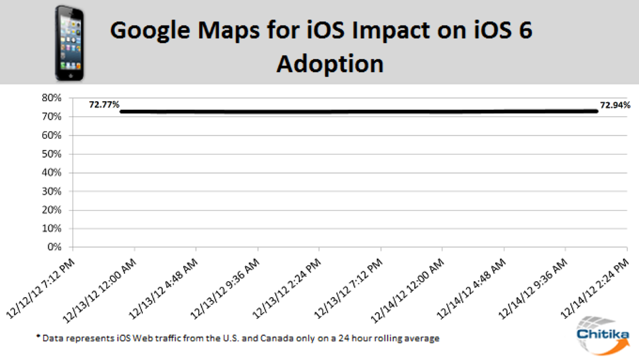 Ios6 growth