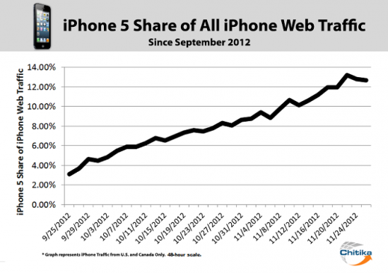 iPhone 5 share