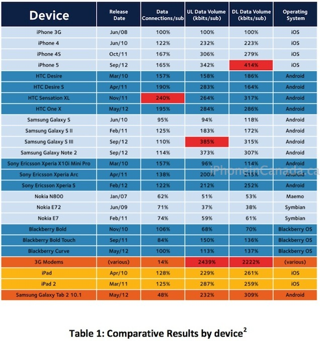 Study finds iphone 5 data usage is 50 more than the iphone 4s