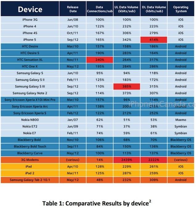 arieso-iphone-5-data-consumption