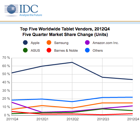 Windows Tablets Increases Market Share – iPad Loses
