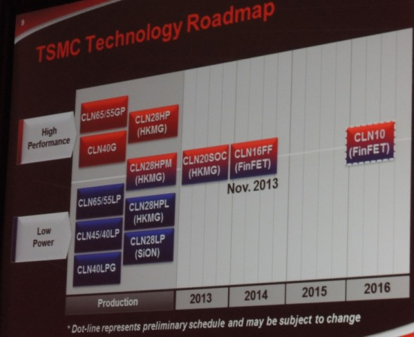 "TSMC aims to start early or ""risk"" production of 16 nm FinFETS in Nov. 2013"