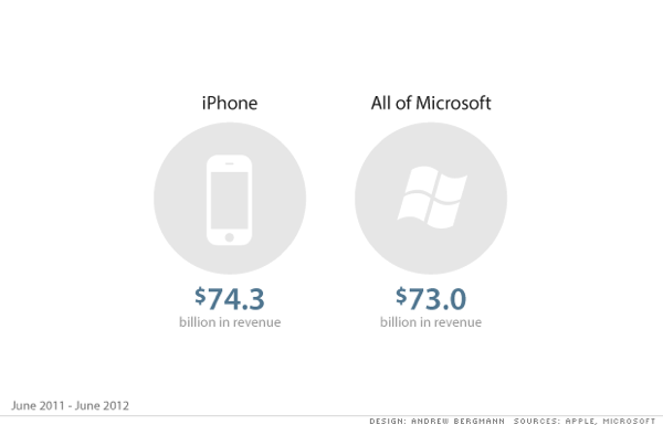 IPhone as big as Microsoft