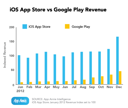 ios-vs-google-play-revenue