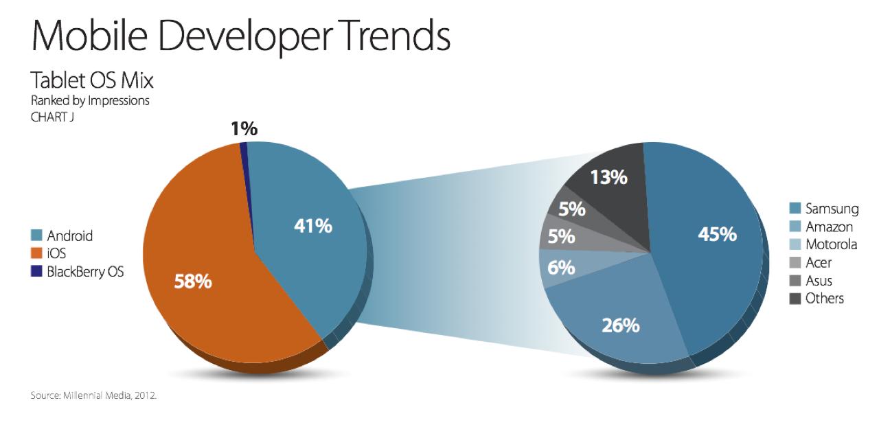 Dev Trends