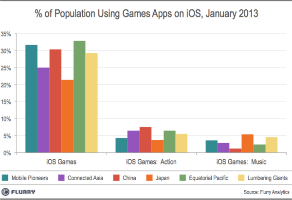 Games Apps iOS resized 600
