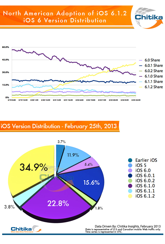 IOS distribution  2