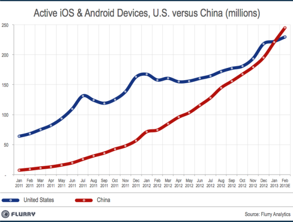 SmartDevice InstalledBase China vs US Feb2013 resized 600