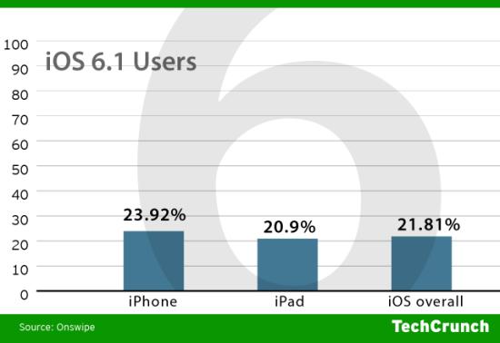 ios6-users1