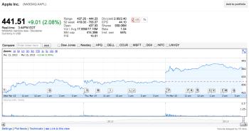 Apple-stockprice