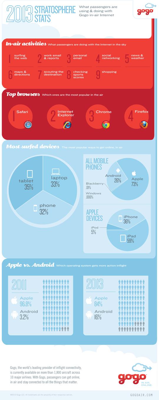 Gogo-infographic
