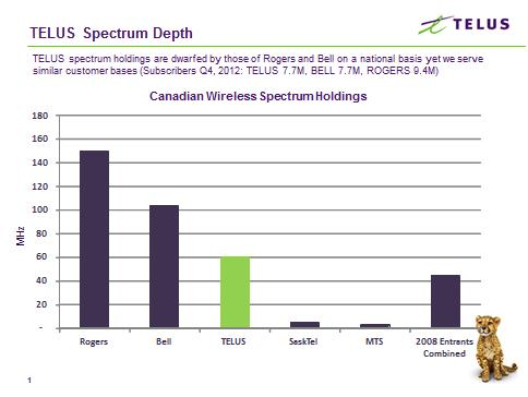 TELUS Spectrum Depth