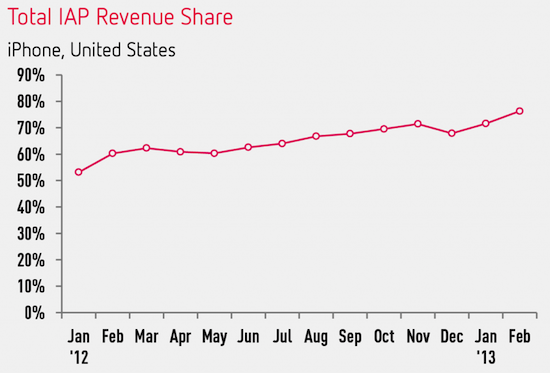 iap-revenue-over-time-1024x695