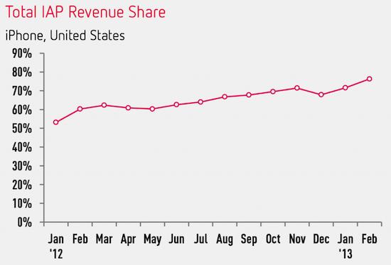 iap-revenue-over-time-1024x695