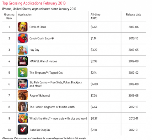 top-grossing-apps1-1024x941