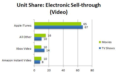 Npd video chart