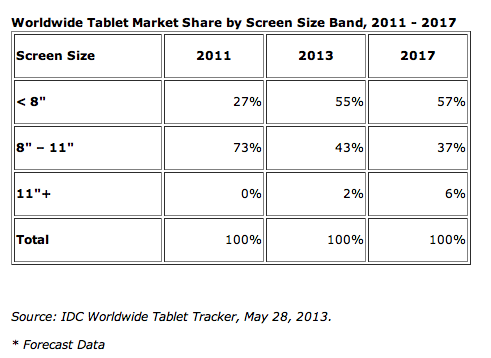 IDC-tablet-forecast