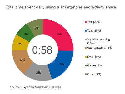 Total Time spent daily using a smartphone and activity share1