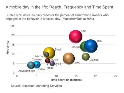 A mobile day in the life reach frequency and time spent1