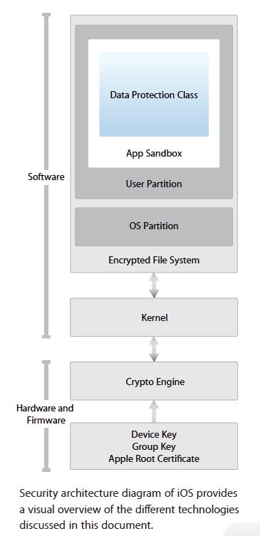 iOS-security