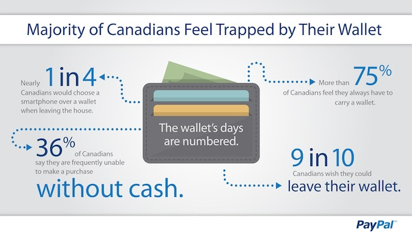 Canadians Losing Interest in Wallets, PayPal Study Finds