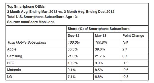 top-smartphone-OEM-comScore