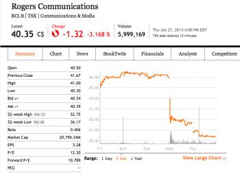 Rogers-stock-price