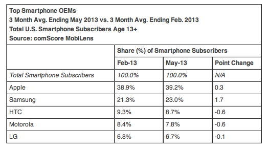 comScore-apple-top-oem-1