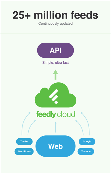 Feedly cloud infrastructure