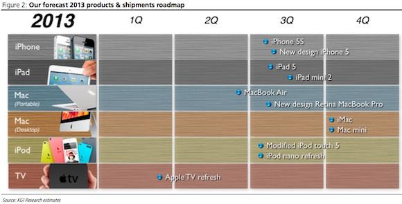 New iPad Production Slated for July, Next-Gen iPad mini in November?