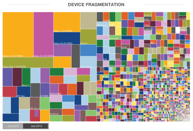 Android_fragmentation